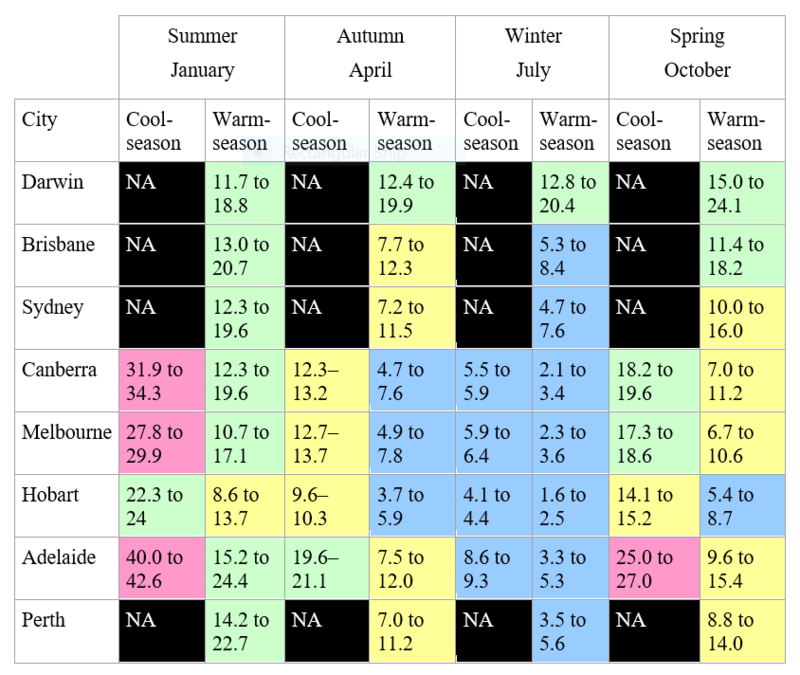Likely minimum water use requirements for warm- and cool-season turfgrass